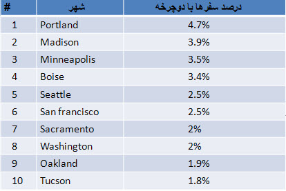 بهترین شهرهای علاقه مند به دوچرخه در آمریکا (2009)
