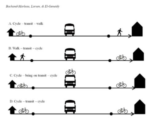4 سناریو برای یکپارچه سازی دوچرخه و حمل و نقل همگانی