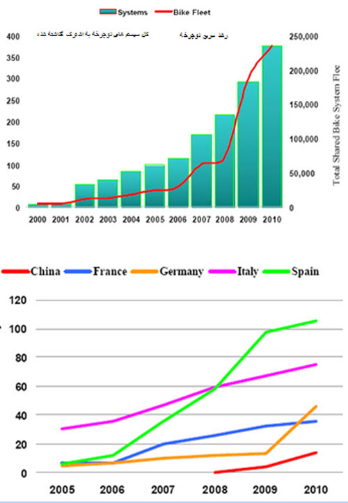 رشد سیستم های دوچرخه مشترک در دنیا