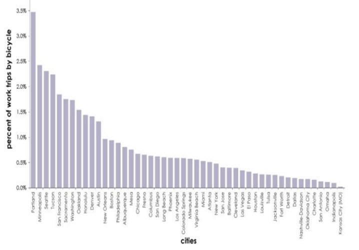 درصد سفرهای به کار با دوچرخه در بزرگترین شهرهای آمریکا