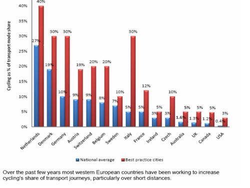 درصد سهم دوچرخه سواری در حمل ونقل کشورها و بهترین شهرهایشان در دوچرخه سواری
