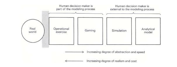 استفاده از شبیه سازی در تحلیل تسهیلات پیاده روی(2)