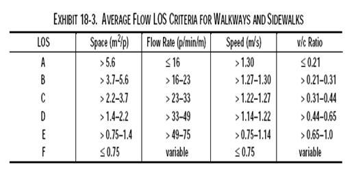 استفاده از شبیه سازی در تحلیل تسهیلات پیاده روی (1)