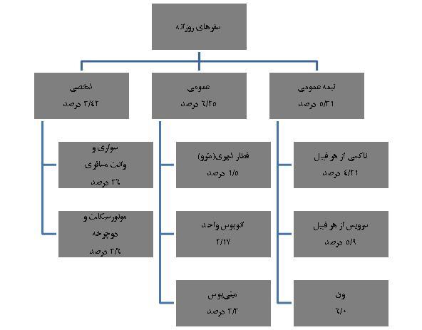 توزيع سفرهاي روزانه سيستمهاي حملونقل با توجه به برنامه سال 1386 شهر تهران